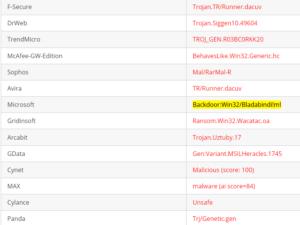 Backdoor:Win32/Bladabindi!ml