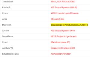 TrojanDropper:AutoIt/Nymeria.AR!MTB