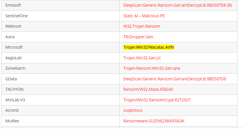 Trojan:Win32/Wacatac.A!rfn